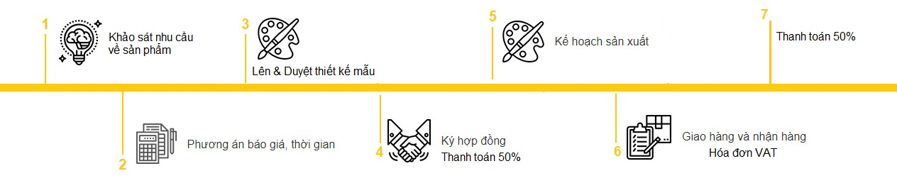 Quy-trinh-thuc-hien-don-hang qua tang thang loi